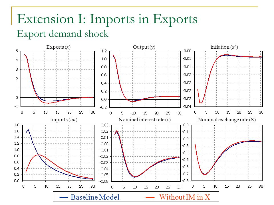Extension I: Imports in Exports Export demand shock