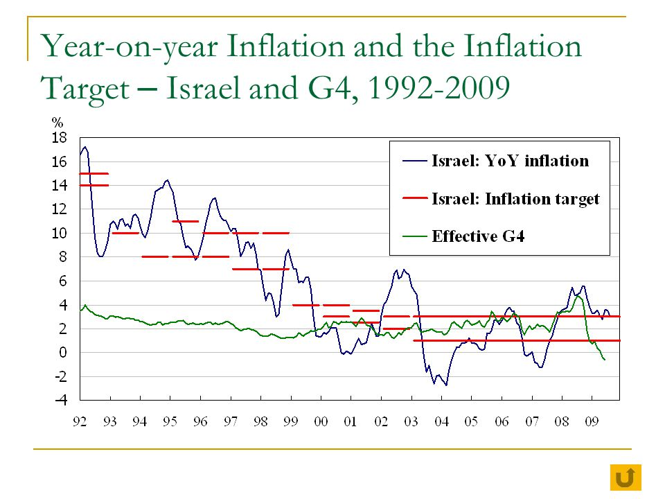 Year-on-year Inflation and the Inflation Target – Israel and G4, 1992-2009