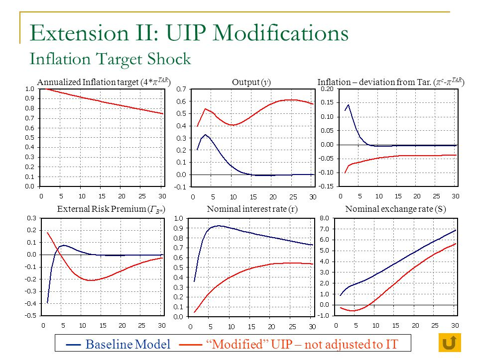 Extension II: UIP Modifications Inflation Target Shock