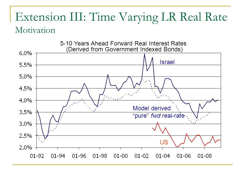 Extension III: Time Varying LR Real Rate Motivation