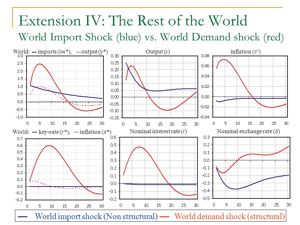 Extension IV: The Rest of the World World Import Shock (blue) vs