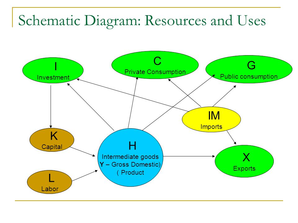 Schematic Diagram: Resources and Uses