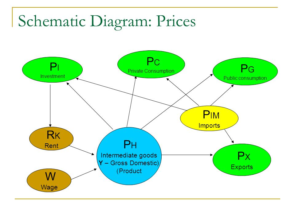 Schematic Diagram: Prices