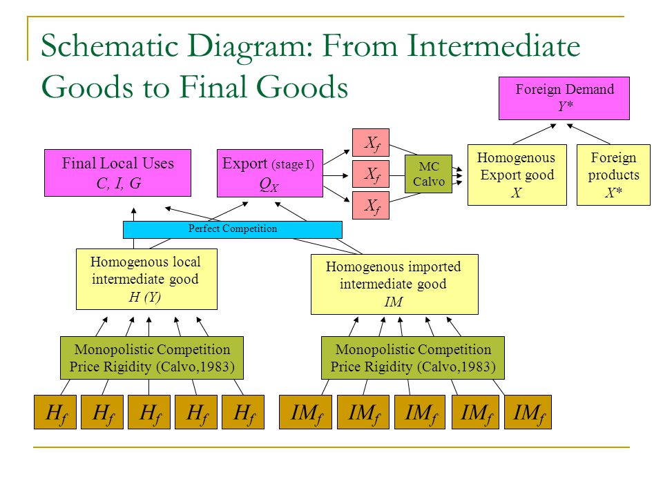 Schematic Diagram: From Intermediate Goods to Final Goods