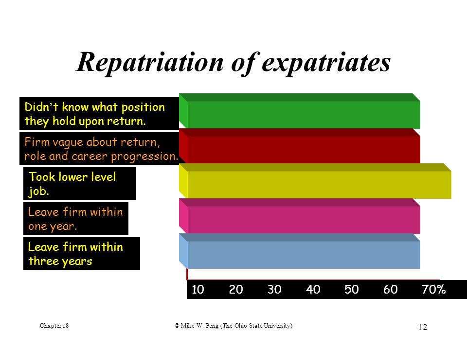 Repatriation of expatriates