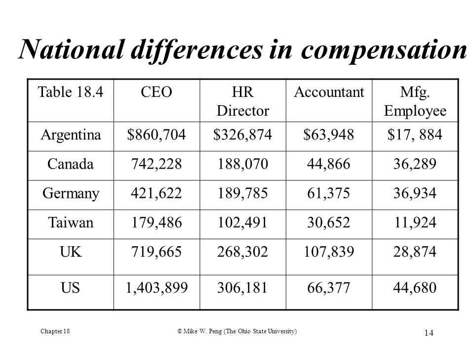 National differences in compensation