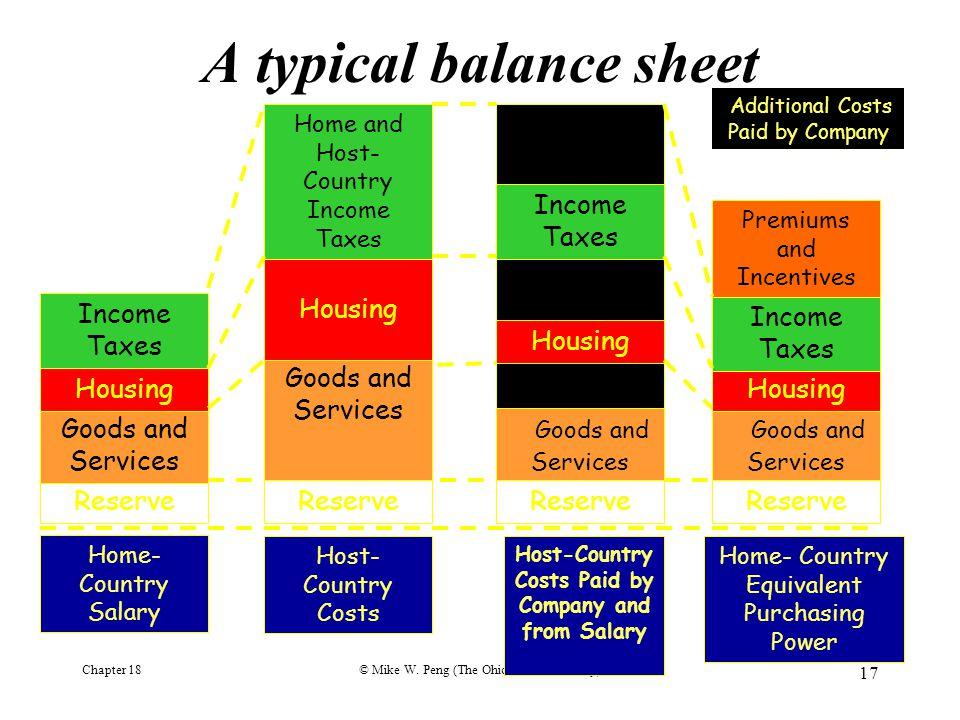 A typical balance sheet