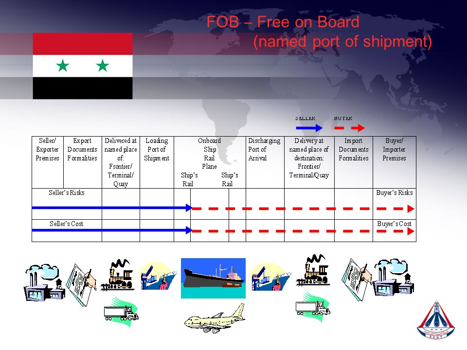 FOB – Free on Board (named port of shipment)