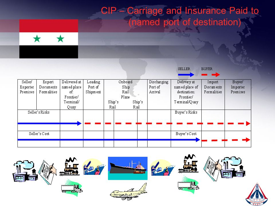 CIP – Carriage and Insurance Paid to (named port of destination)