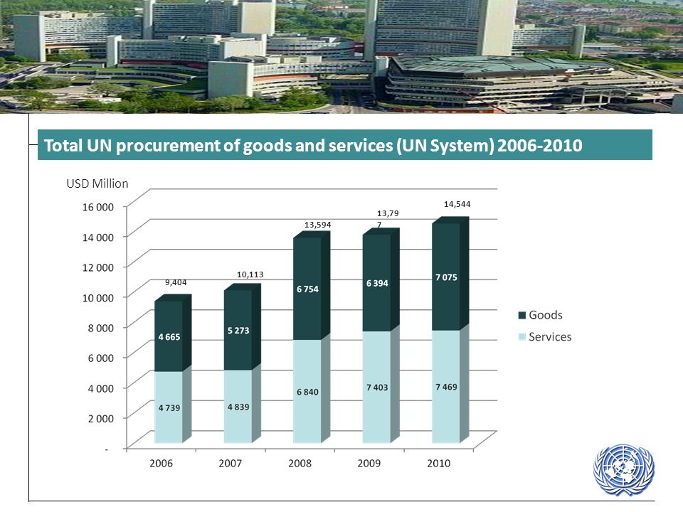 Total UN procurement of goods and services (UN System) 2006-2010
