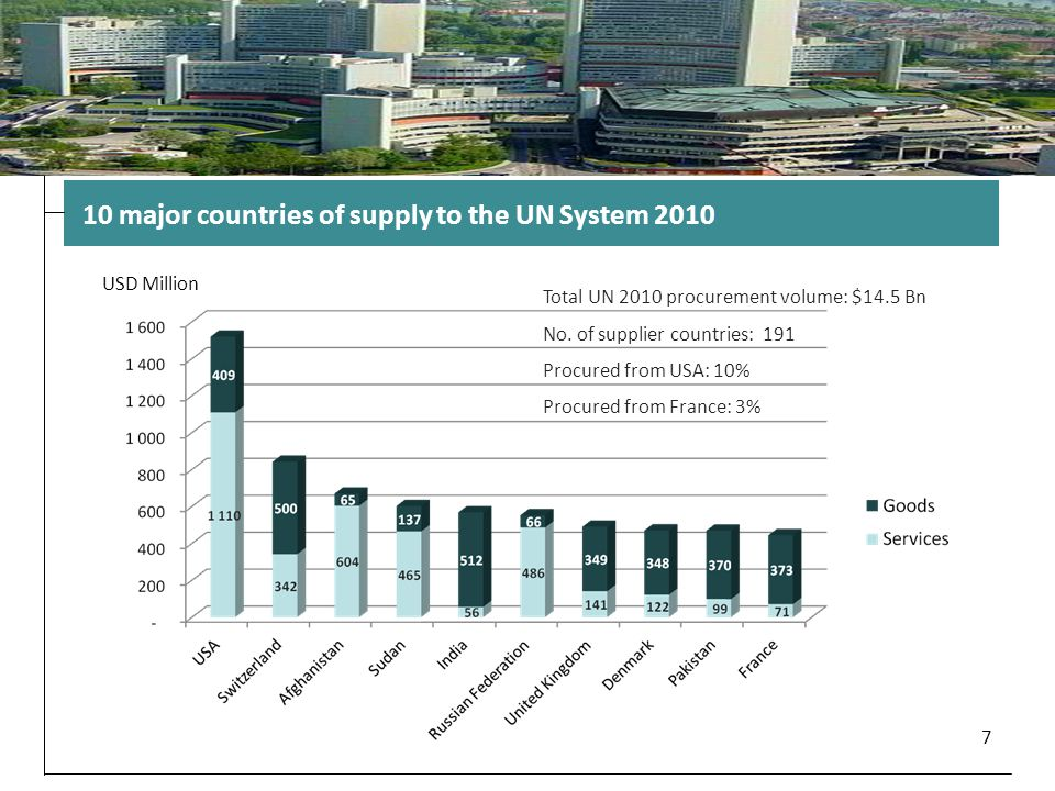 10 major countries of supply to the UN System 2010