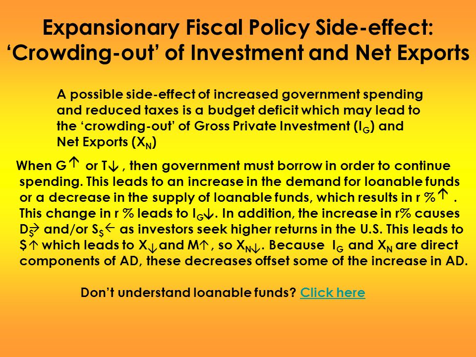 Expansionary Fiscal Policy Side-effect: 'Crowding-out' of Investment and Net Exports