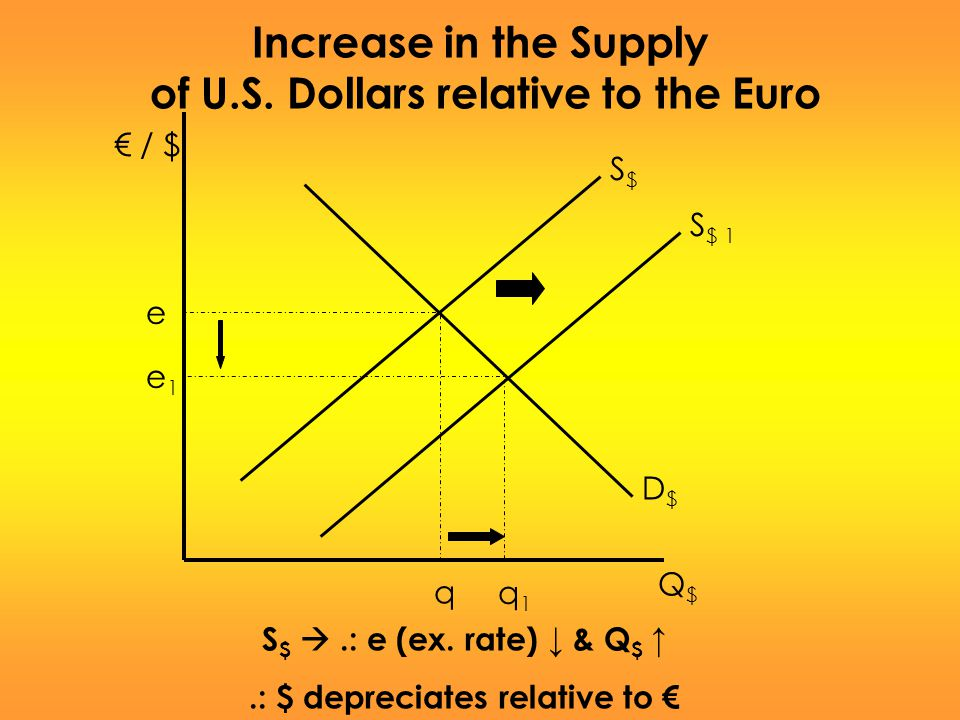 of U.S. Dollars relative to the Euro .: $ depreciates relative to €