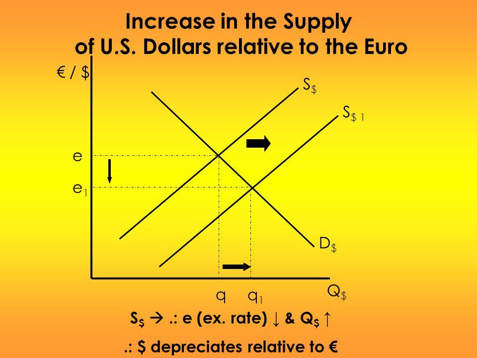 of U.S. Dollars relative to the Euro .: $ depreciates relative to €