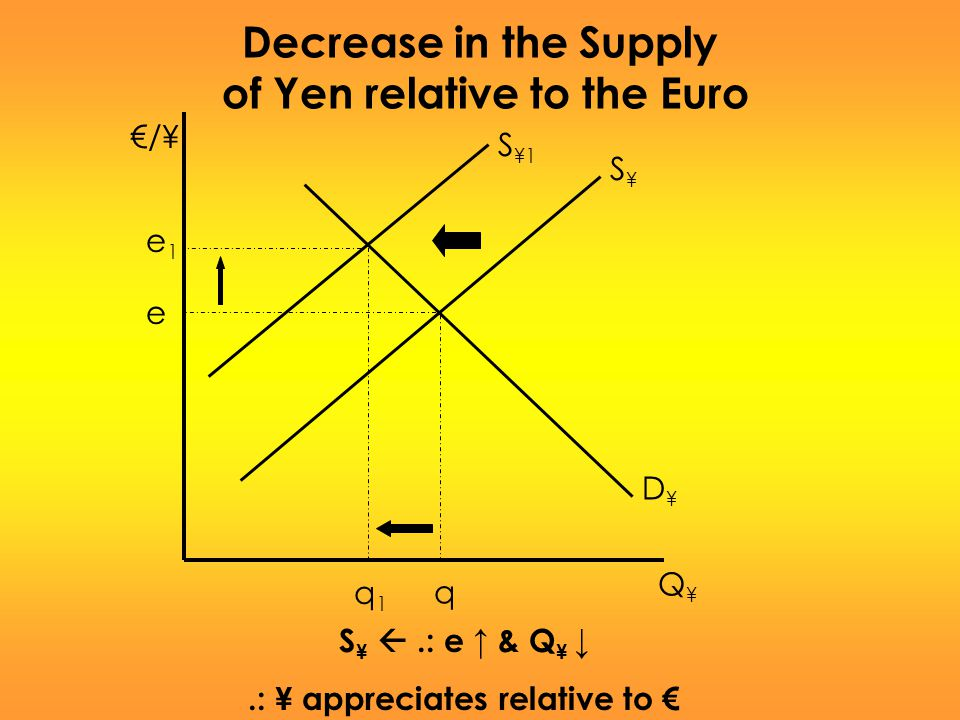of Yen relative to the Euro .: ¥ appreciates relative to €