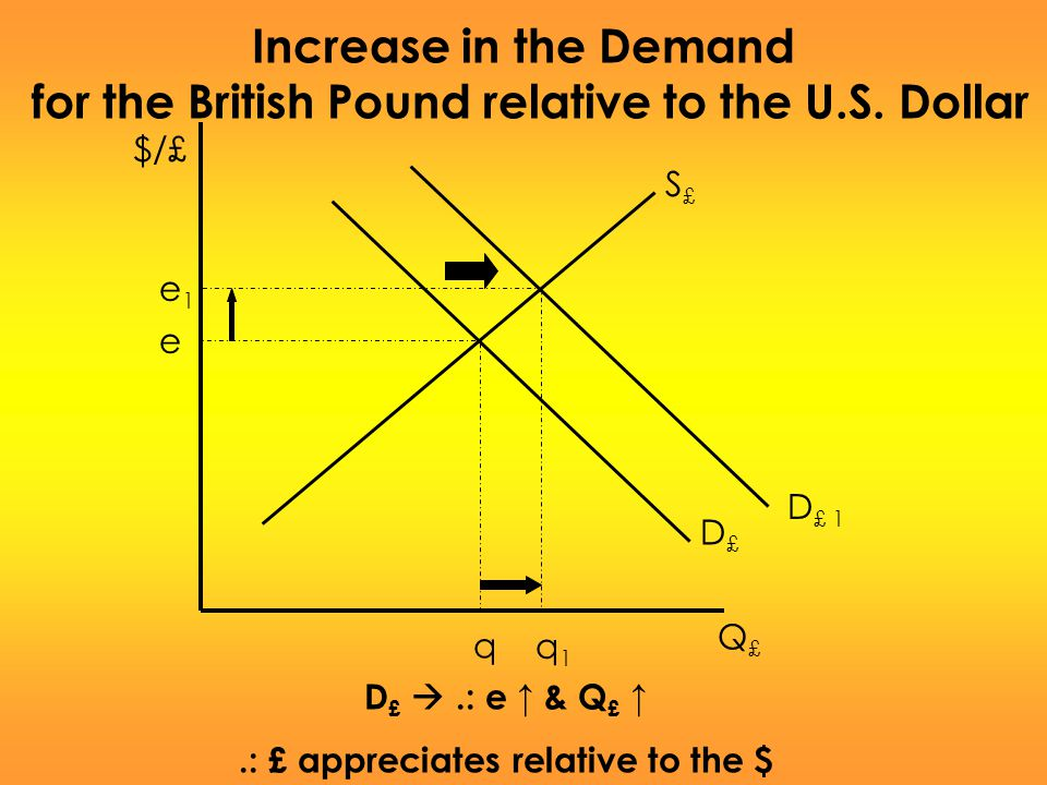 for the British Pound relative to the U.S. Dollar