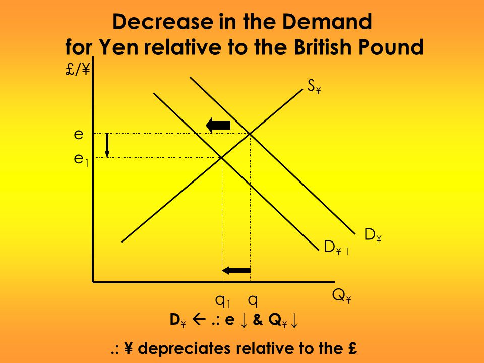for Yen relative to the British Pound
