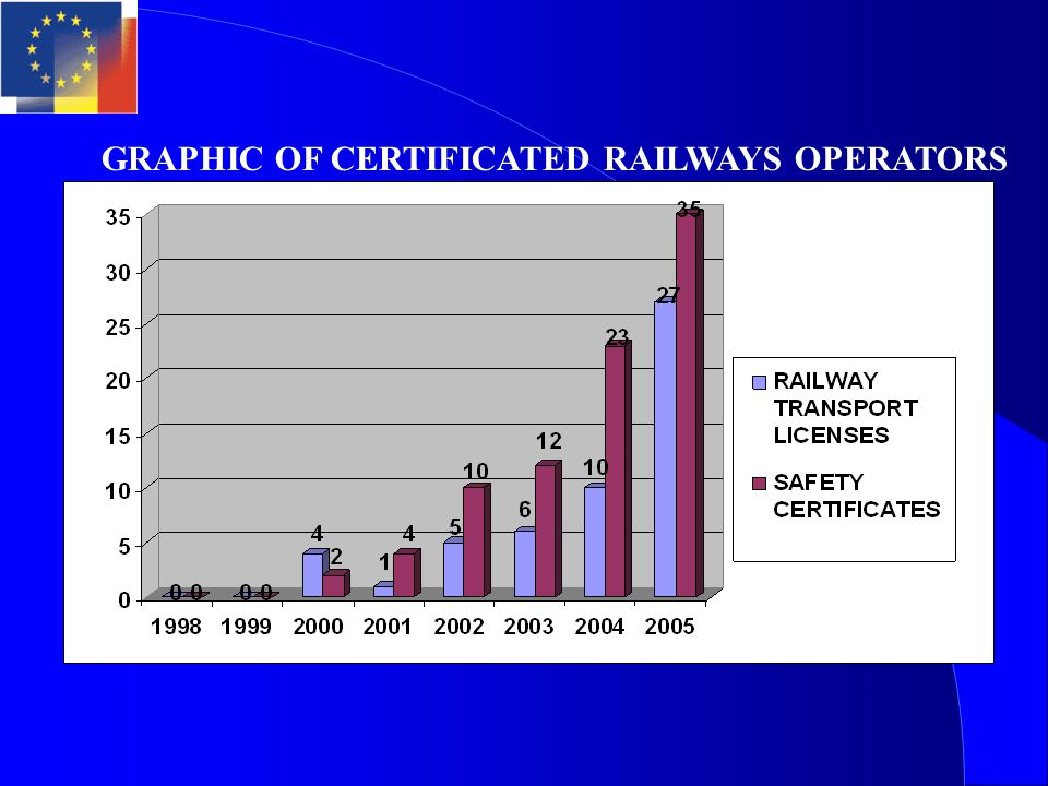 GRAPHIC OF CERTIFICATED RAILWAYS OPERATORS