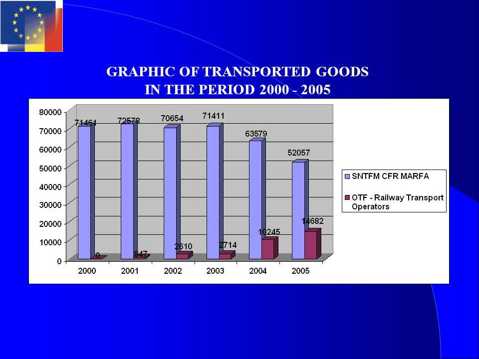 GRAPHIC OF TRANSPORTED GOODS