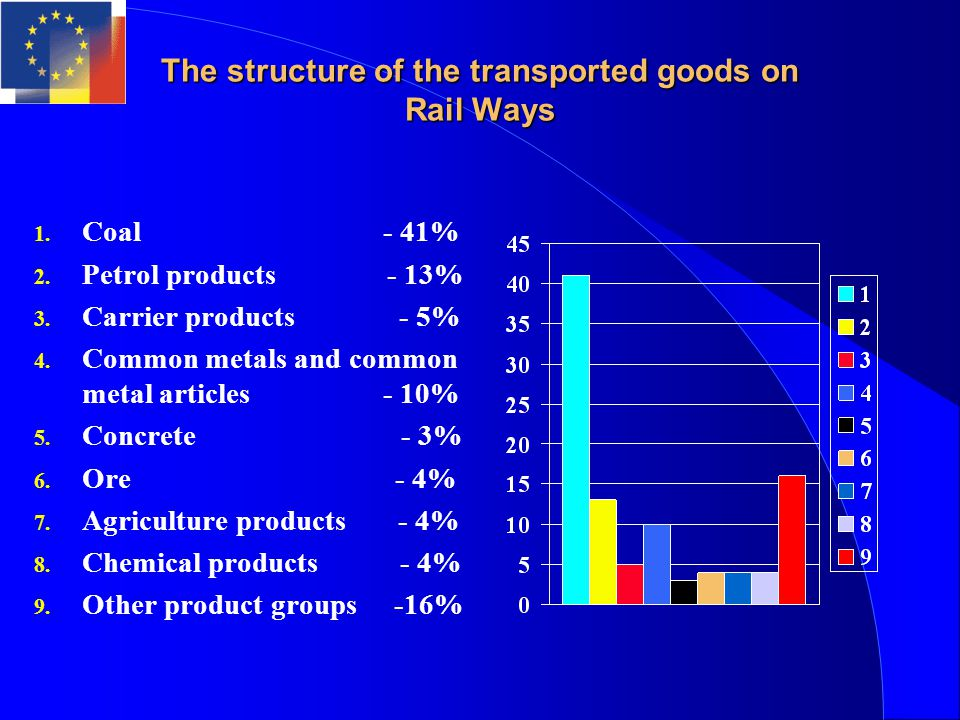 The structure of the transported goods on Rail Ways