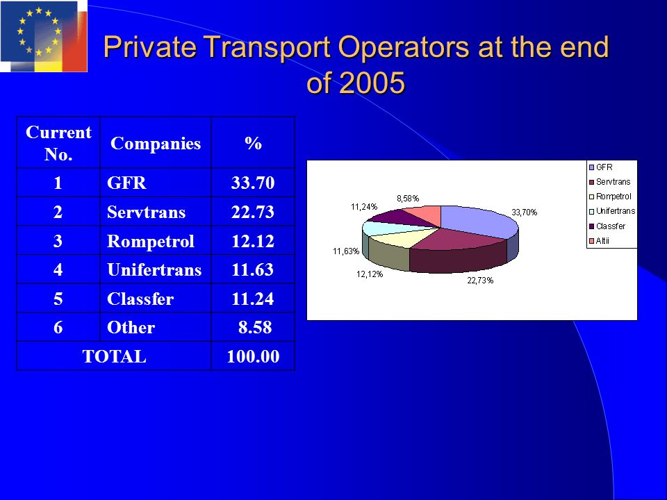 Private Transport Operators at the end of 2005