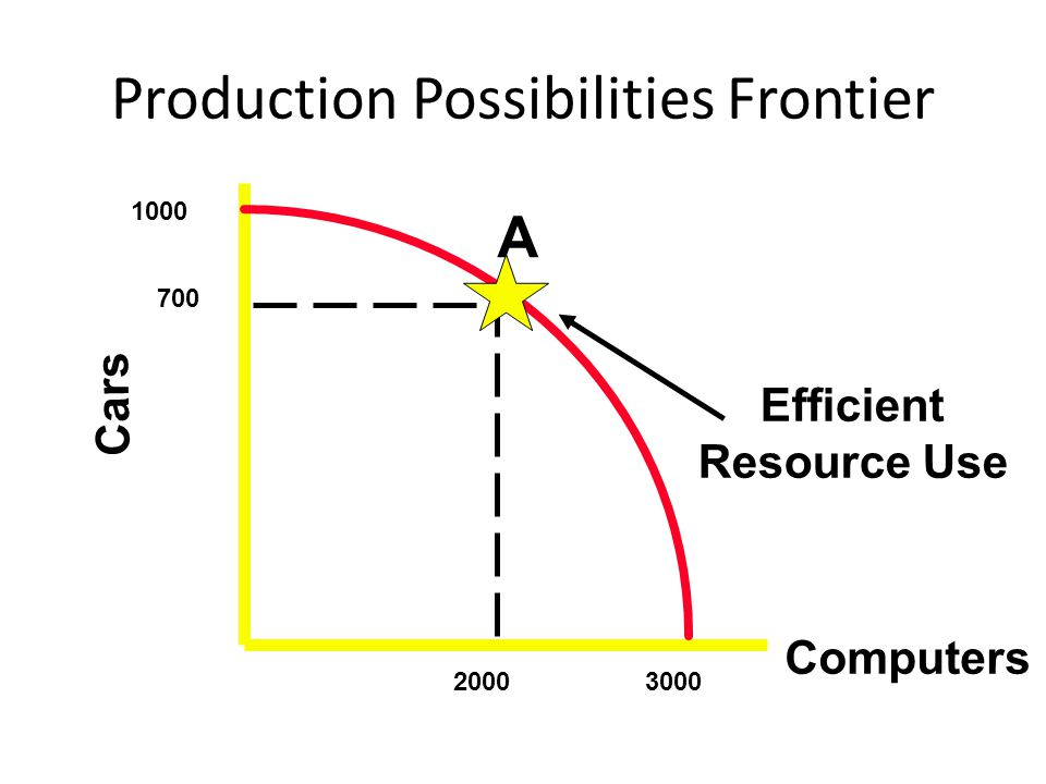 Production Possibilities Frontier