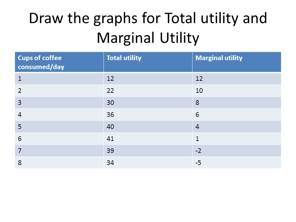 Draw the graphs for Total utility and Marginal Utility