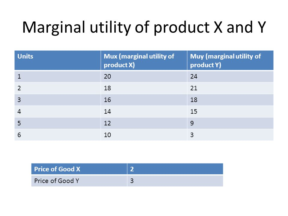 Marginal utility of product X and Y