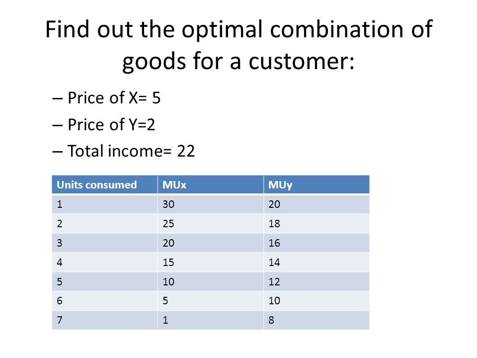 Find out the optimal combination of goods for a customer: