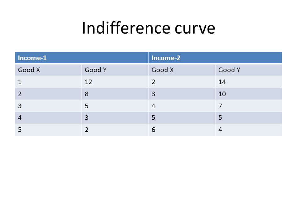 Indifference curve Income-1 Income-2 Good X Good Y 1 12 2 14 8 3 10 5