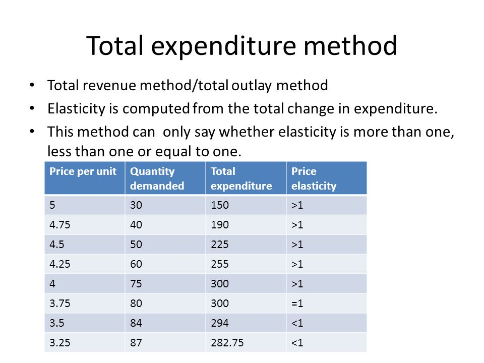 Total expenditure method