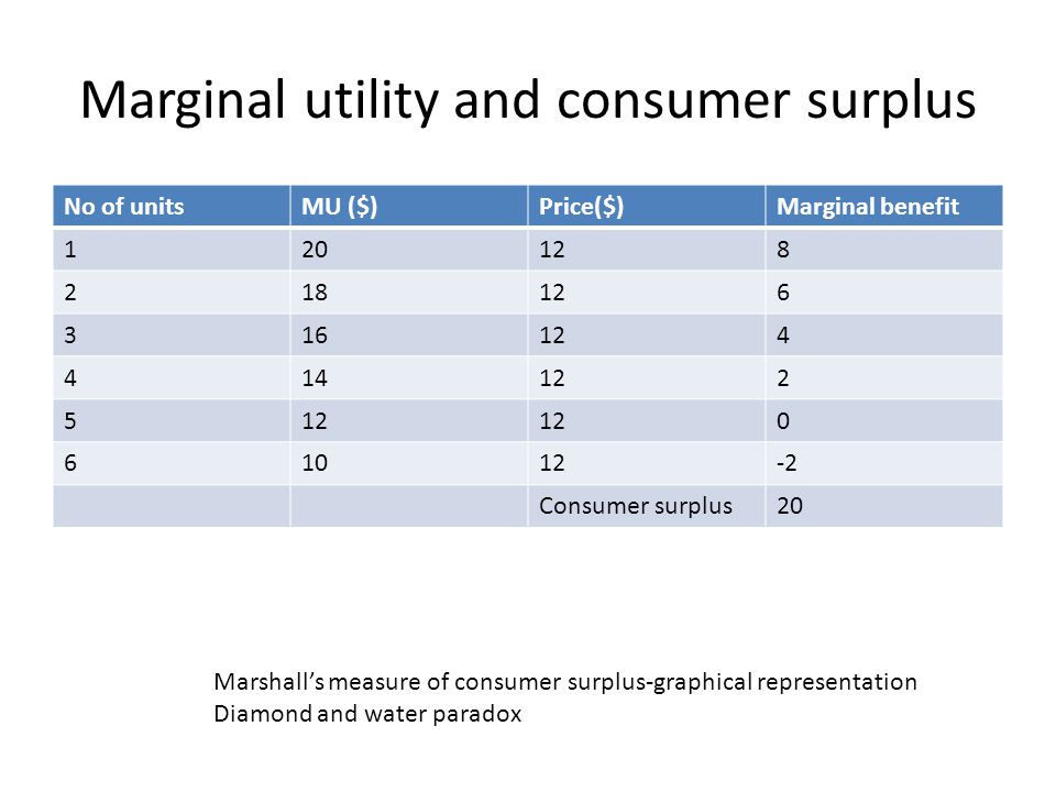 Marginal utility and consumer surplus