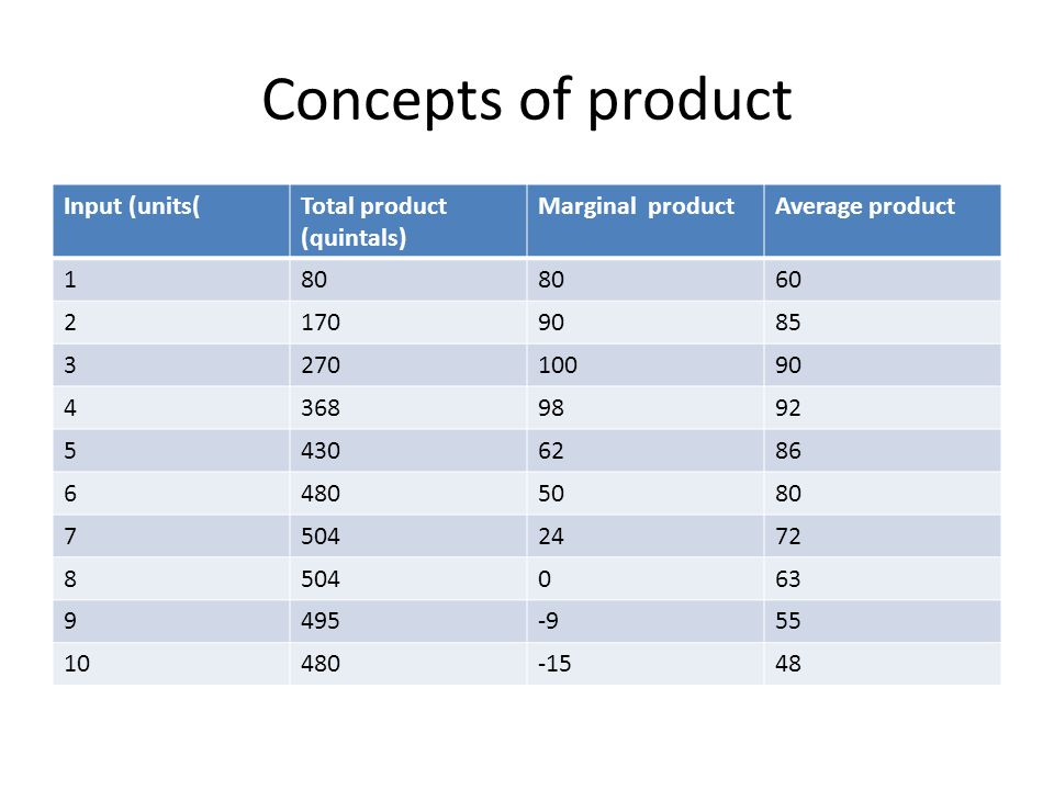 Concepts of product Input (units( Total product (quintals)