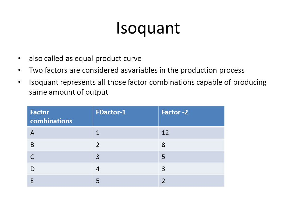 Isoquant also called as equal product curve