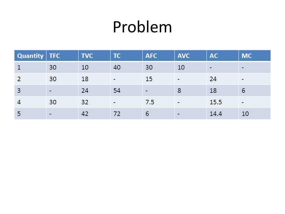 Problem Quantity TFC TVC TC AFC AVC AC MC 1 30 10 40 - 2 18 15 24 3 54
