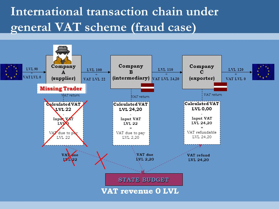 International transaction chain under general VAT scheme (fraud case)