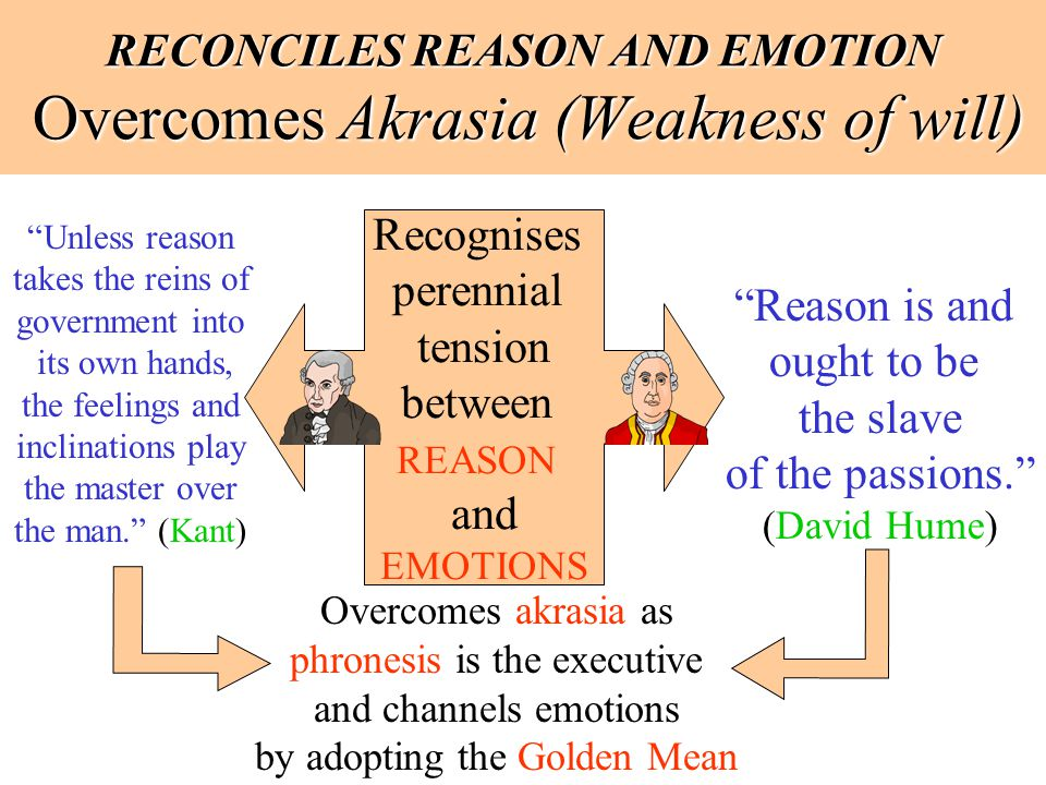 RECONCILES REASON AND EMOTION Overcomes Akrasia (Weakness of will)