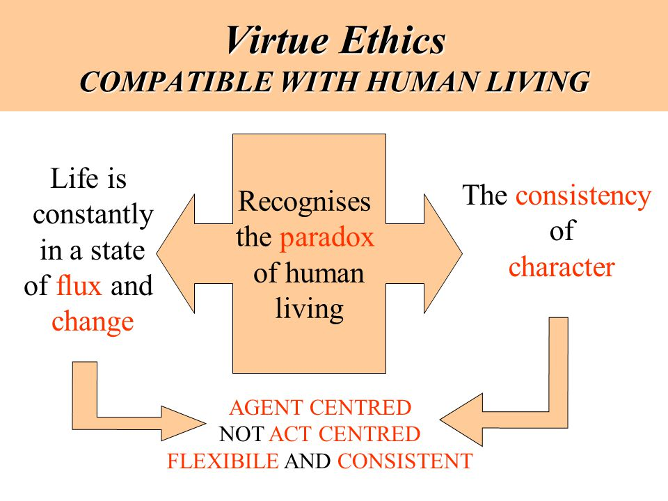 Virtue Ethics COMPATIBLE WITH HUMAN LIVING