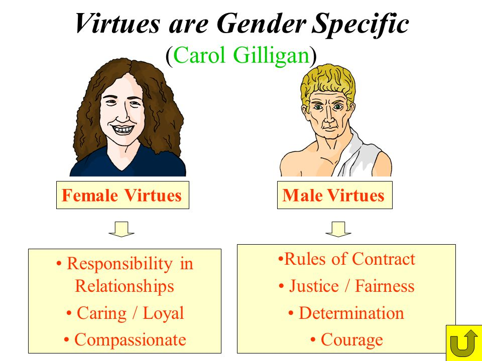 Virtues are Gender Specific (Carol Gilligan)