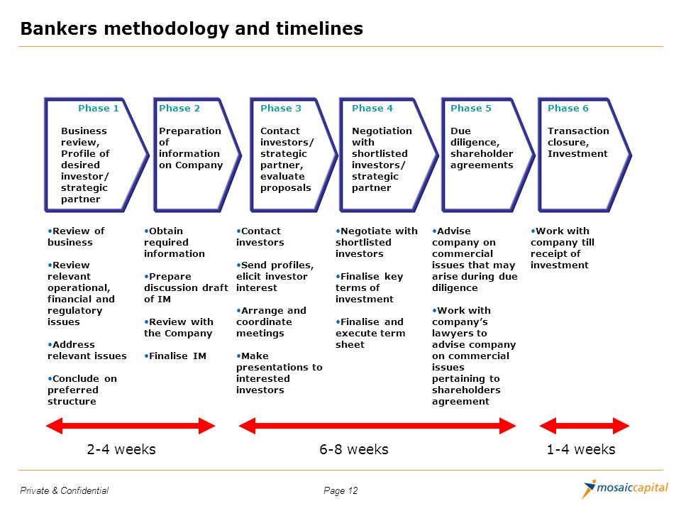 Bankers methodology and timelines