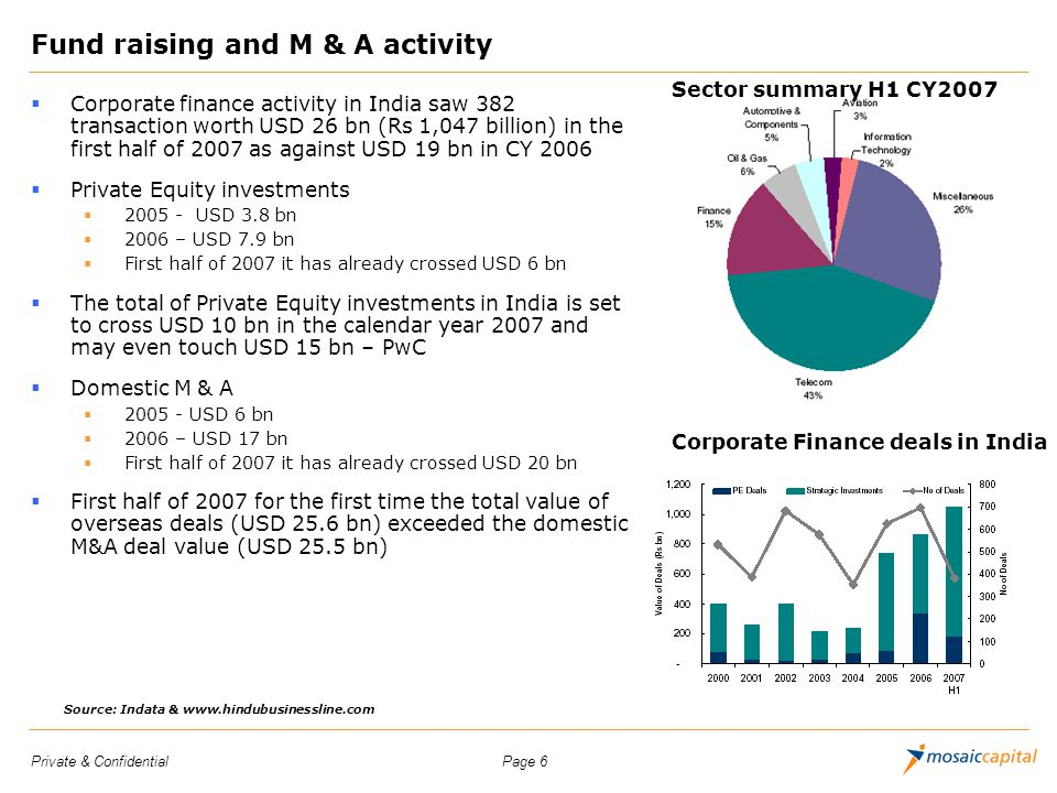 Fund raising and M & A activity