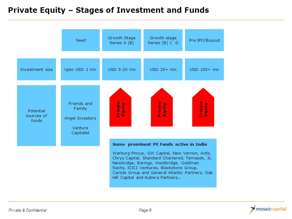 Private Equity – Stages of Investment and Funds