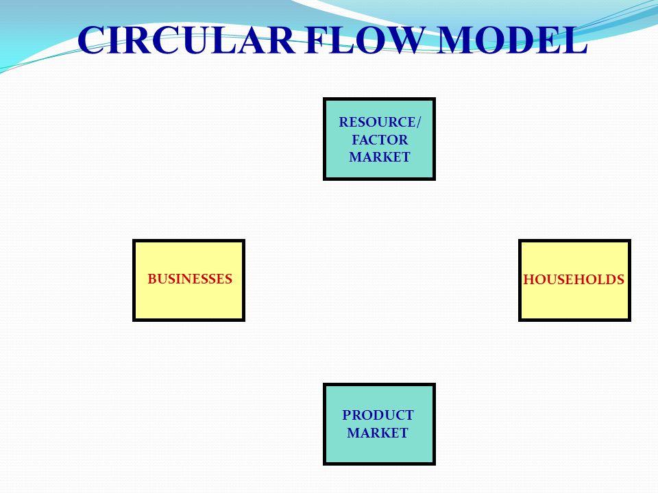 CIRCULAR FLOW MODEL RESOURCE/ FACTOR MARKET BUSINESSES HOUSEHOLDS