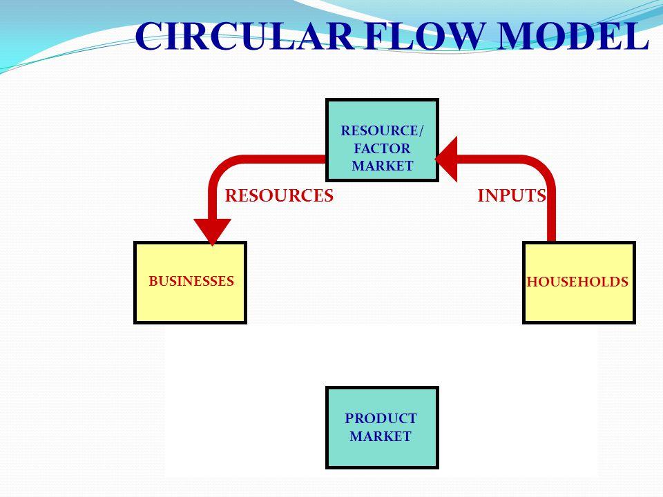 CIRCULAR FLOW MODEL RESOURCES INPUTS RESOURCE/ FACTOR MARKET