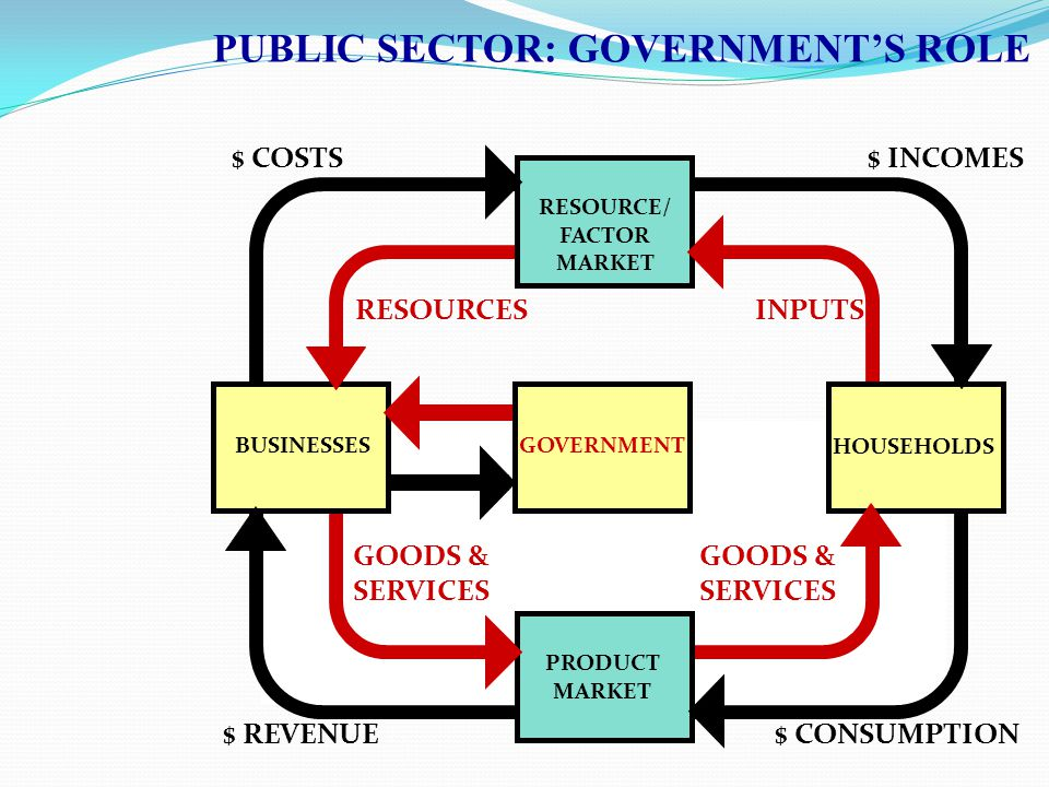 role of public sector in modern economies Modern economies are mostly capitalists, where forces of demand and supply determine prices government intervention in these economies is minimal but.
