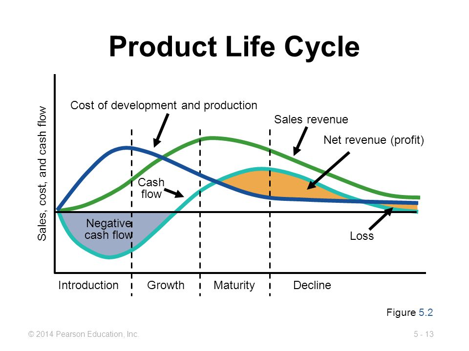 Product Life Cycle Cost of development and production Sales revenue