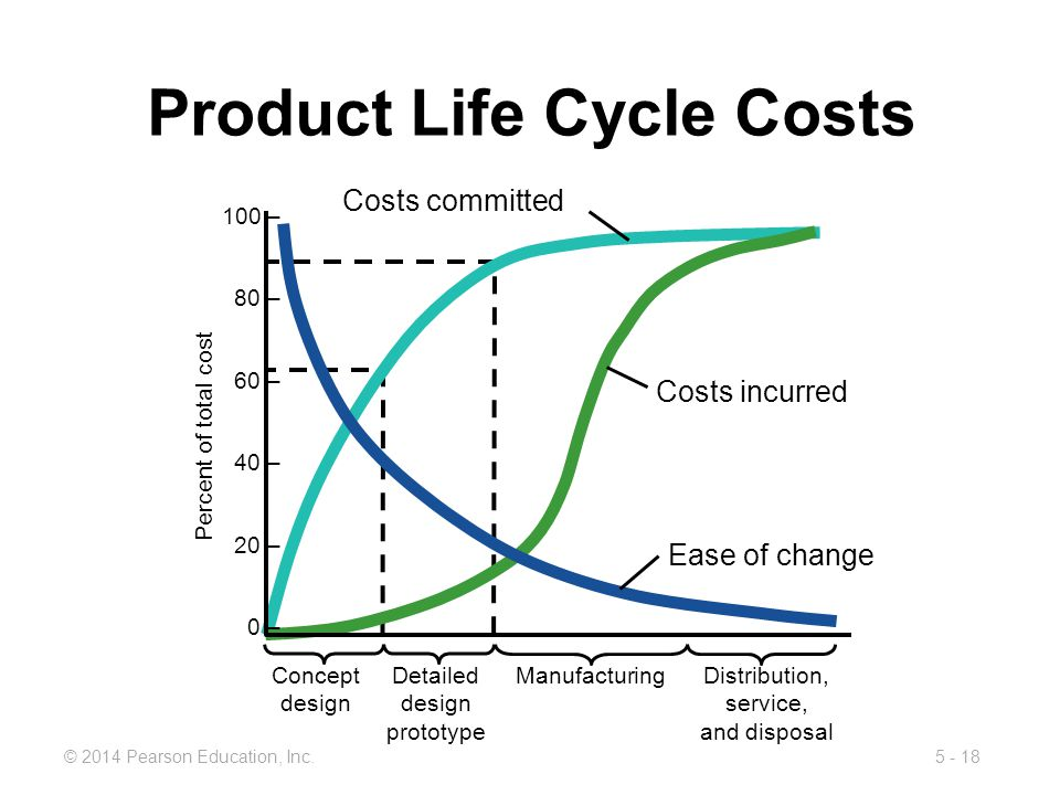 Product Life Cycle Costs