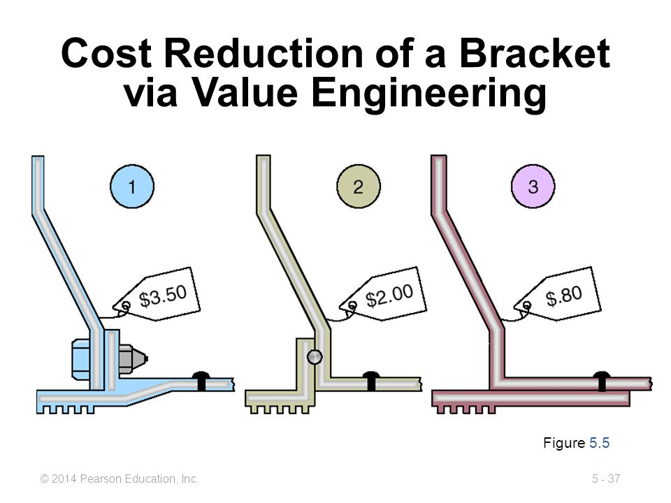 Cost Reduction of a Bracket via Value Engineering