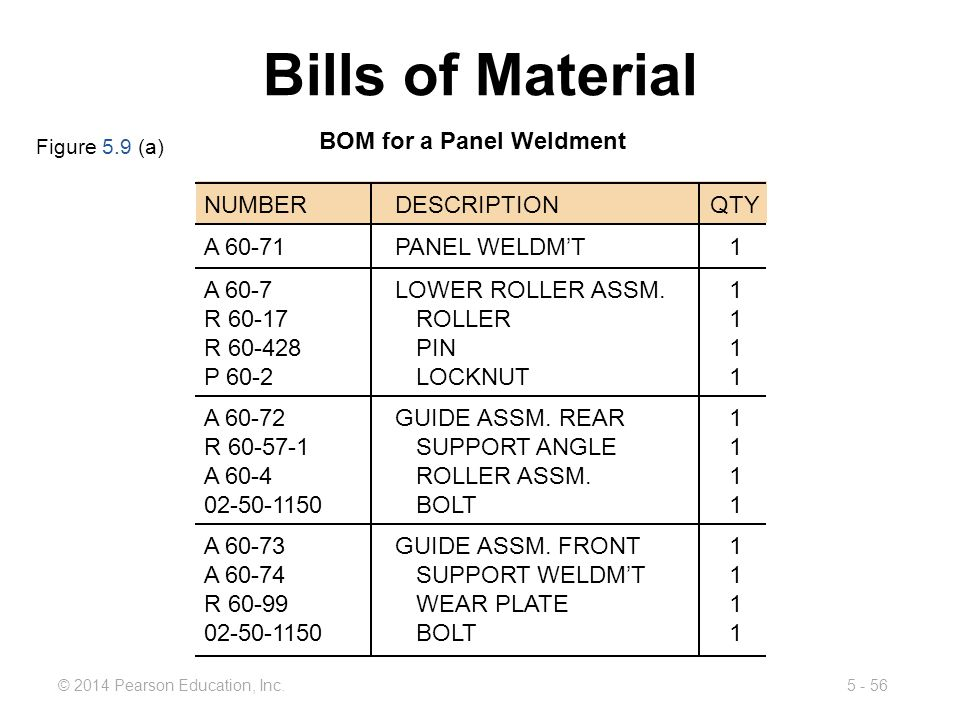 Bills of Material BOM for a Panel Weldment NUMBER DESCRIPTION QTY