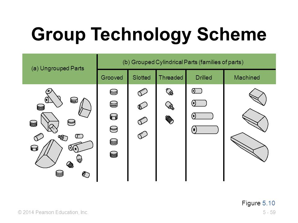 Group Technology Scheme